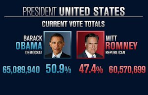2012 presidential vote totals