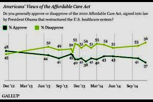 ACA approval ratings