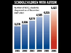 charting growth of autism diagnoses in NYC