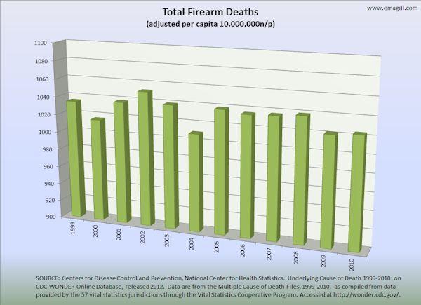 Total Firearm Deaths