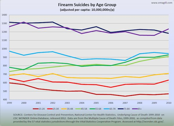 Firearm Suicides by Age Group