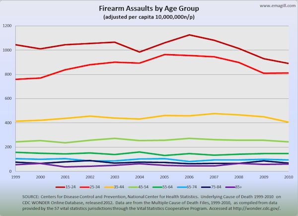 Firearm Assaults by Age Group