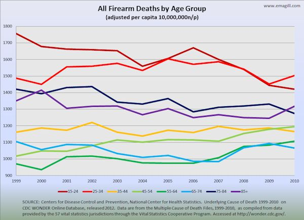 All Firearm Deaths by Age Group