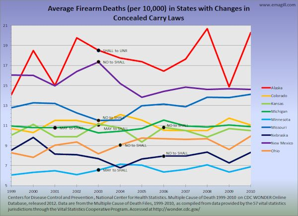 Average Firearm Deaths in States with Changes in Concealed Carry Laws