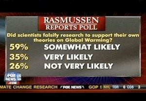 Climategate poll showing lack of public faith in scientists
