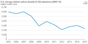 CO2 Emissions by American Energy 2005-2015