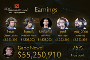 The International Championship Dota 2 Earnings