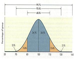A typical IQ bell curve
