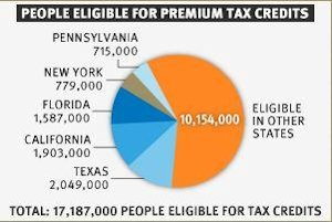 People eligible for premium tax credits