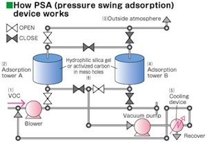 Pressure swing absorption