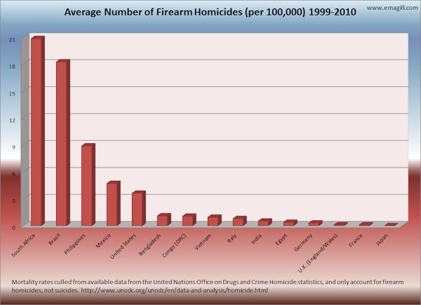 Average Firearm Homicides by Country