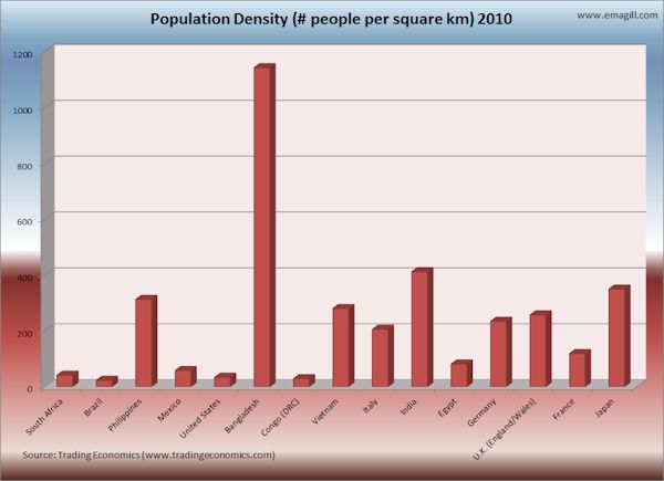 Population Density by Country