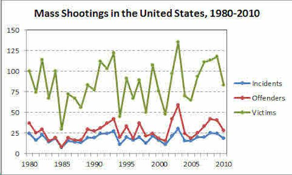 Mass Shootings in the United States, 1980-2010