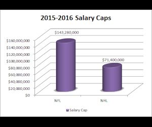 A Lower Salary Cap